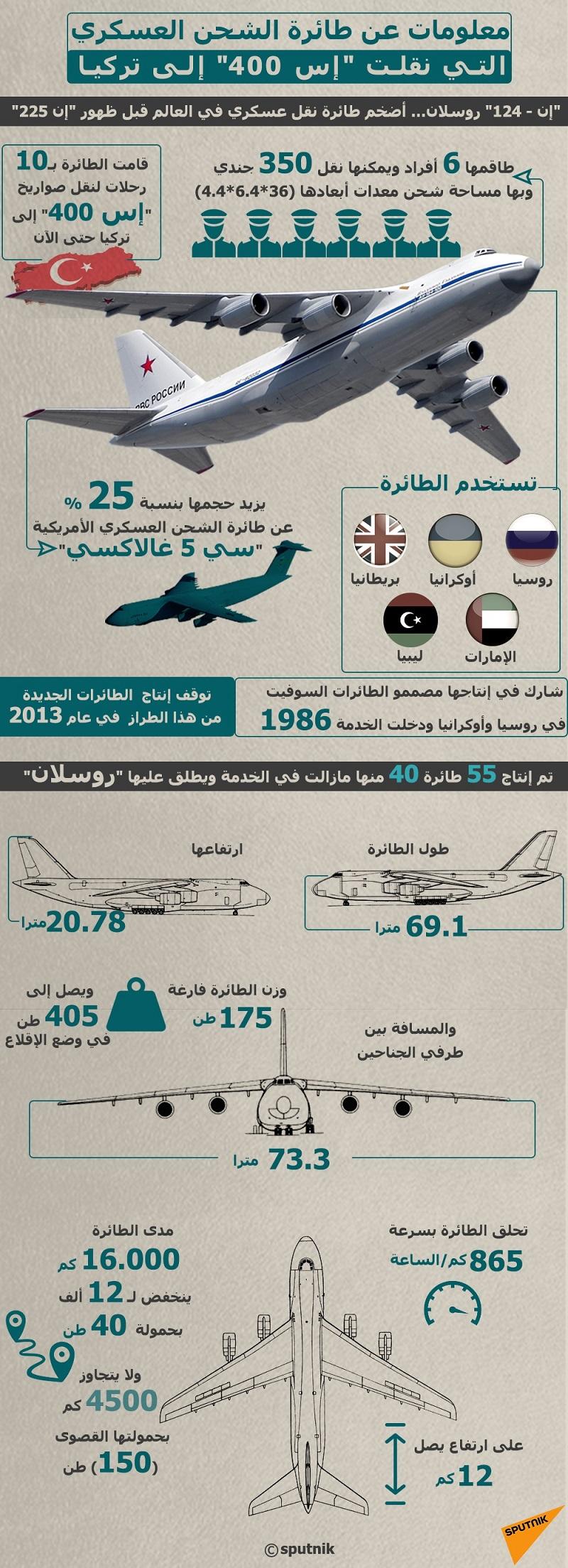 """الطائرة التي تنقل صواريخ """"إس 400"""" إلى تركيا -1483780108"""